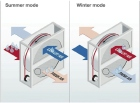 Climaveneta, energy recovery ventilation, Energy efficiency