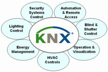 KNX UK Asscoiation, open systems, BMS, BEMS