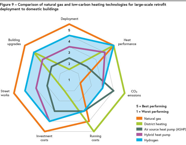 Hydrogen, IET, IMechE, decarbonising heat, heating, low carbon, net zero, greenhouse gases, gas network