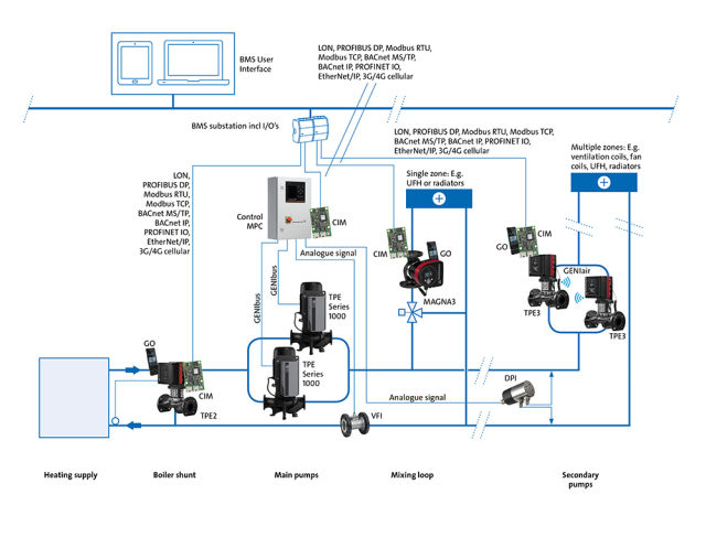 Glynn Williams, Grundfos, Grundfos Pumps, pumps, BMS, controls, Internet of Things, IoT, cloud