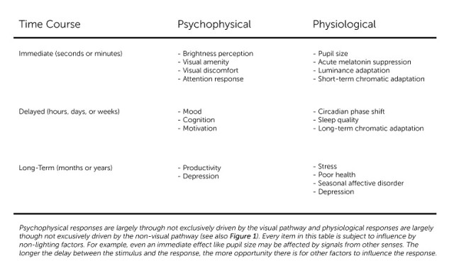 Psychological and Physiological Responses Chart