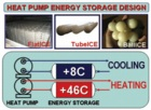 Phase Change Materials, PCM Products, thermal storage, phase change
