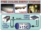 Thermal Storage, phase change
